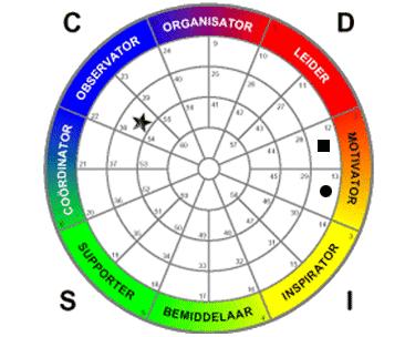 MDI DISC model