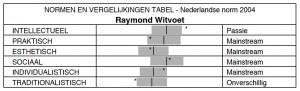 drijfveren Raymond