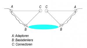schematische voorstelling van bruggenbouw
